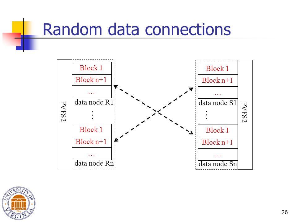 26 Random data connections Block 1 Block n+1 … Block 1 Block n+1 … data node R1 data node Rn PVFS2 Block 1 Block n+1 … Block 1 Block n+1 … data node S1 data node Sn PVFS2 … …