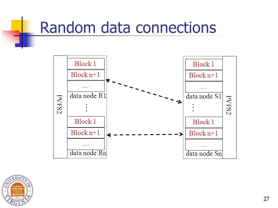 27 Random data connections Block 1 Block n+1 … Block 1 Block n+1 … data node R1 data node Rn PVFS2 Block 1 Block n+1 … Block 1 Block n+1 … data node S1 data node Sn PVFS2 … …
