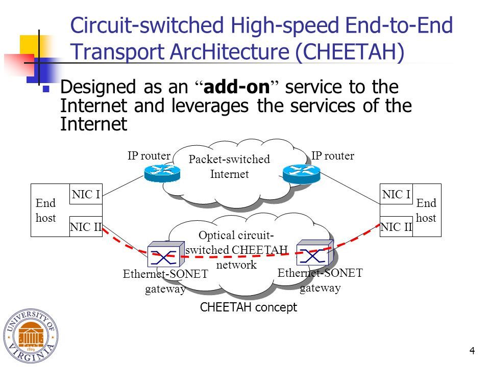 """4 Circuit-switched High-speed End-to-End Transport ArcHitecture (CHEETAH) Designed as an """" add-on """" service to the Internet and leverages the services"""