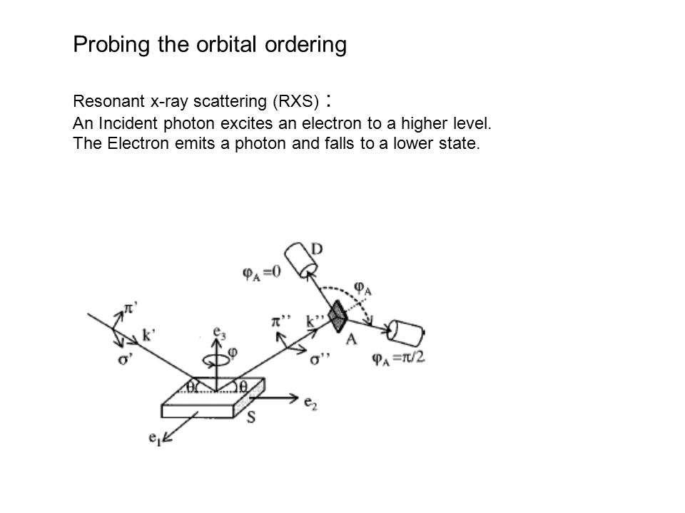 Probing the orbital ordering Resonant x-ray scattering (RXS) : An Incident photon excites an electron to a higher level.