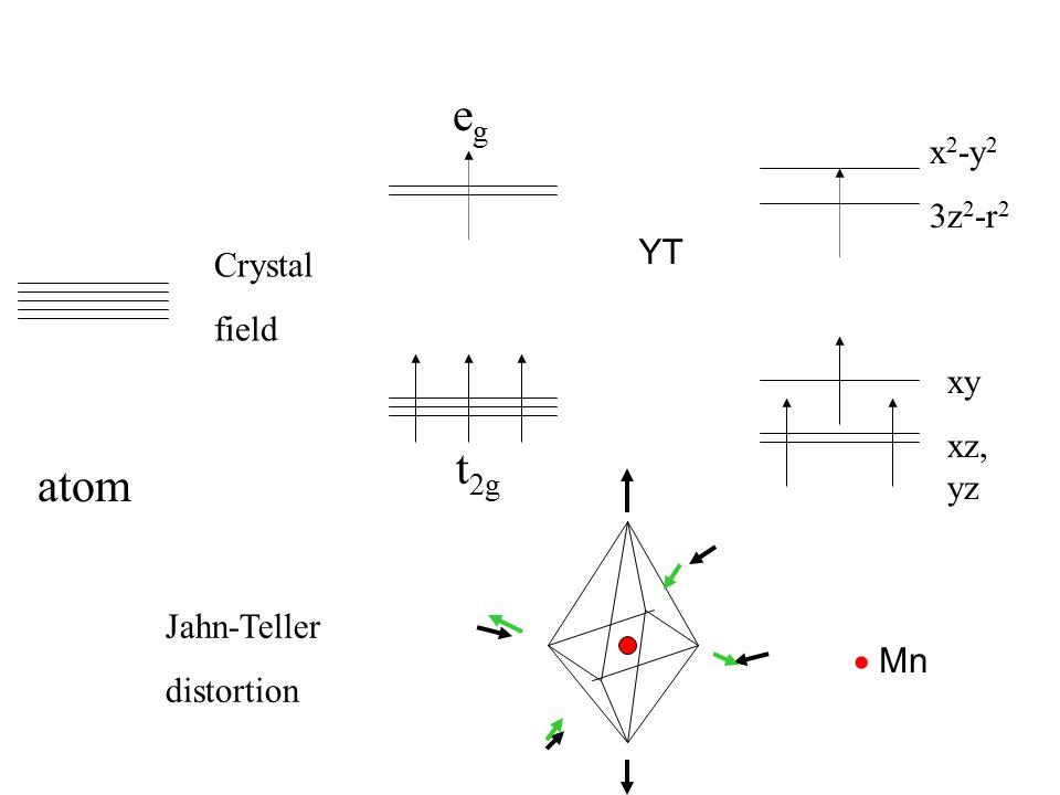 atom Crystal field e g t 2g Jahn-Teller distortion x 2 -y 2 3z 2 -r 2 xy xz, yz  Mn YT