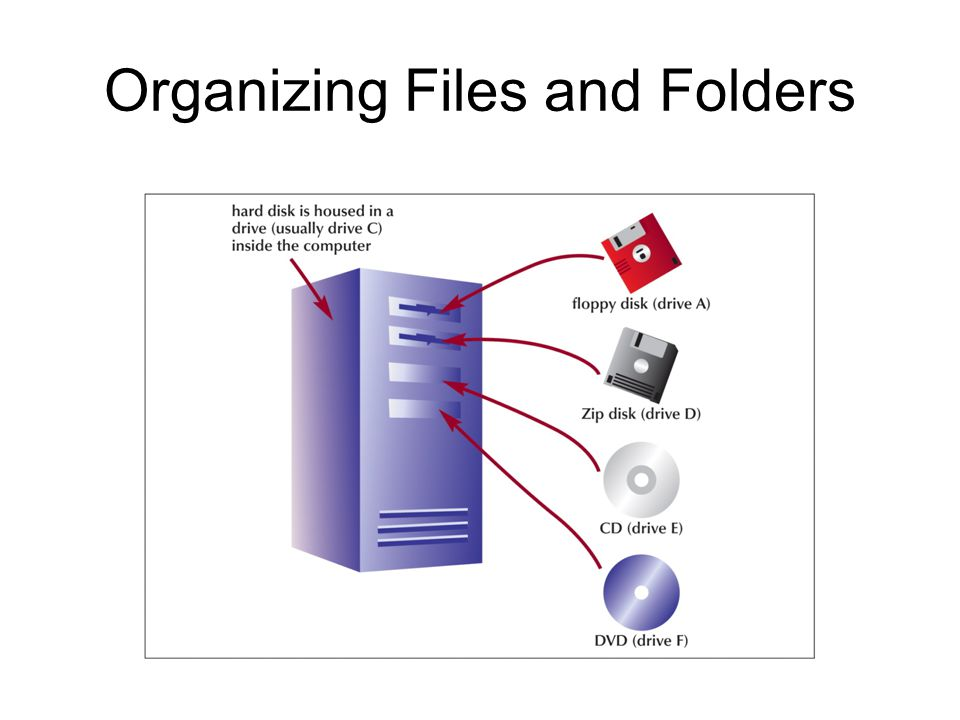 Understanding the Need for Organizing Files and Folders Windows organizes the folders and files in a hierarchy, or file system Windows stores folders and important files that it needs when you turn on the computer in the root directory Folders stored within other folders are called subfolders