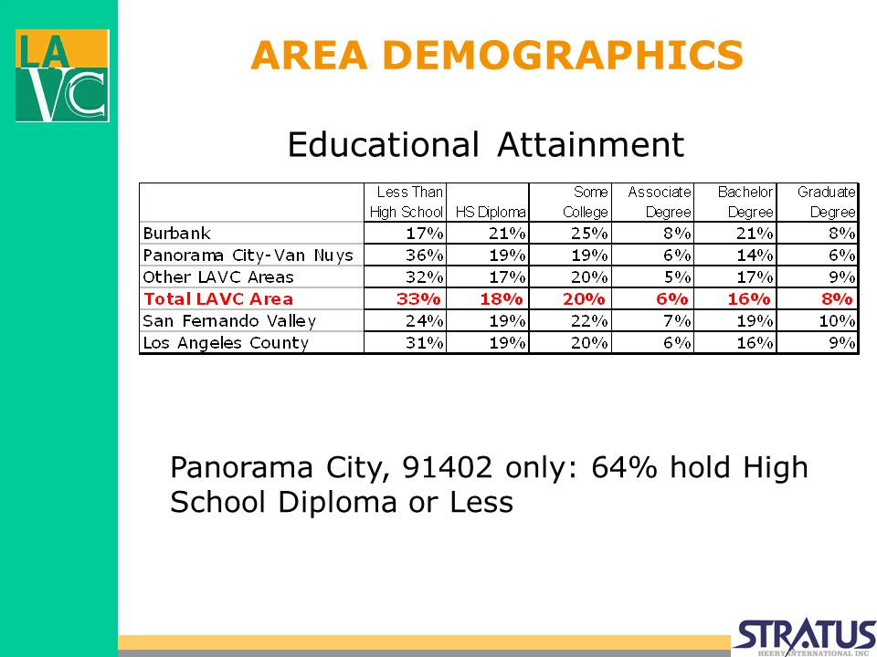 AREA DEMOGRAPHICS Educational Attainment Panorama City, 91402 only: 64% hold High School Diploma or Less