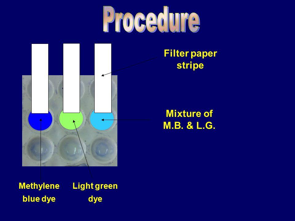 Filter paper stripe Methylene blue dye Light green dye Mixture of M.B. & L.G.