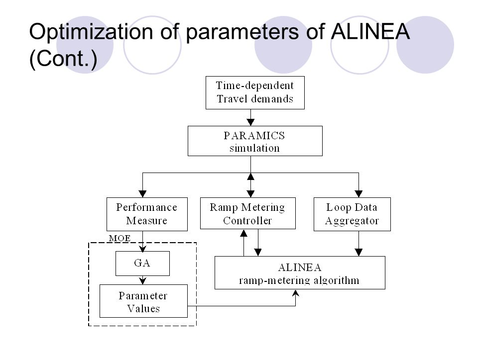 Optimization of parameters of ALINEA (Cont.)