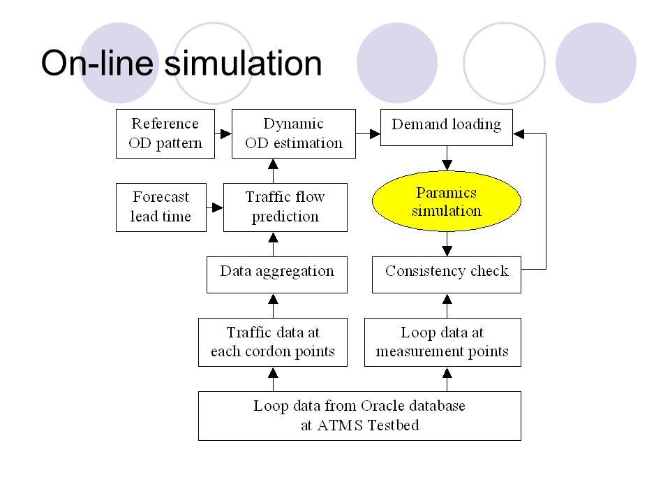 On-line simulation
