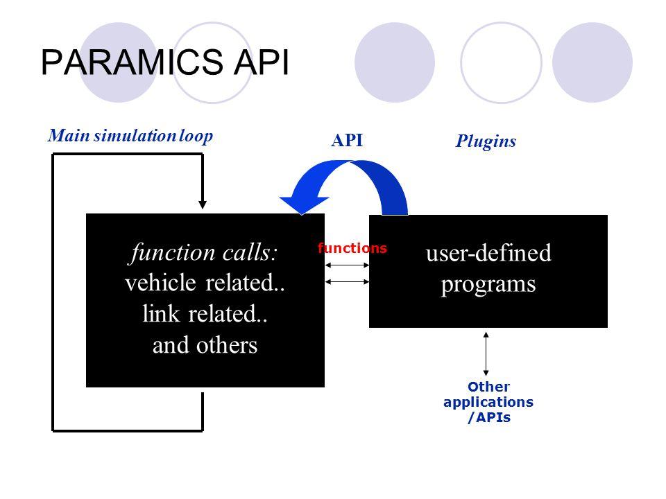 Provided API Library Developed API Library Advanced Algorithms Adaptive Signal Control Adaptive Ramp Metering Dynamic Network Loading ATMIS Modules Data Handling Routing Ramp Signal CORBA Databases Demand XML PARAMICS Plug-in Development