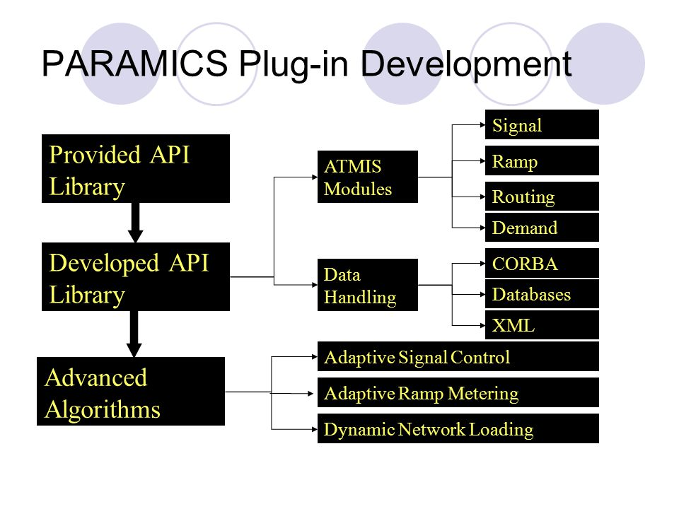 Provided API Library Developed API Library Advanced Algorithms Adaptive Signal Control Adaptive Ramp Metering Dynamic Network Loading ATMIS Modules Data Handling Routing Ramp Signal CORBA Databases Demand XML PARAMICS Plug-in Development