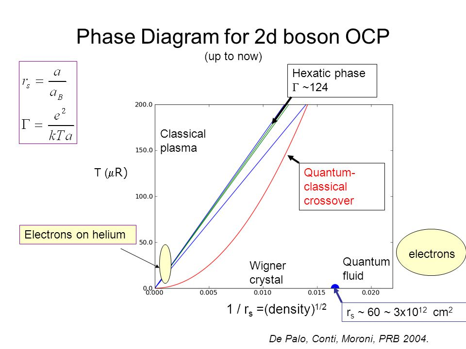 Phase Diagram for 2d boson OCP (up to now) Wigner crystal Classical plasma Quantum fluid 1 / r s =(density) 1/2 T ( R) Quantum- classical crossover Hexatic phase  ~124 r s ~ 60 ~ 3x10 12 cm 2 Electrons on helium electrons De Palo, Conti, Moroni, PRB 2004.