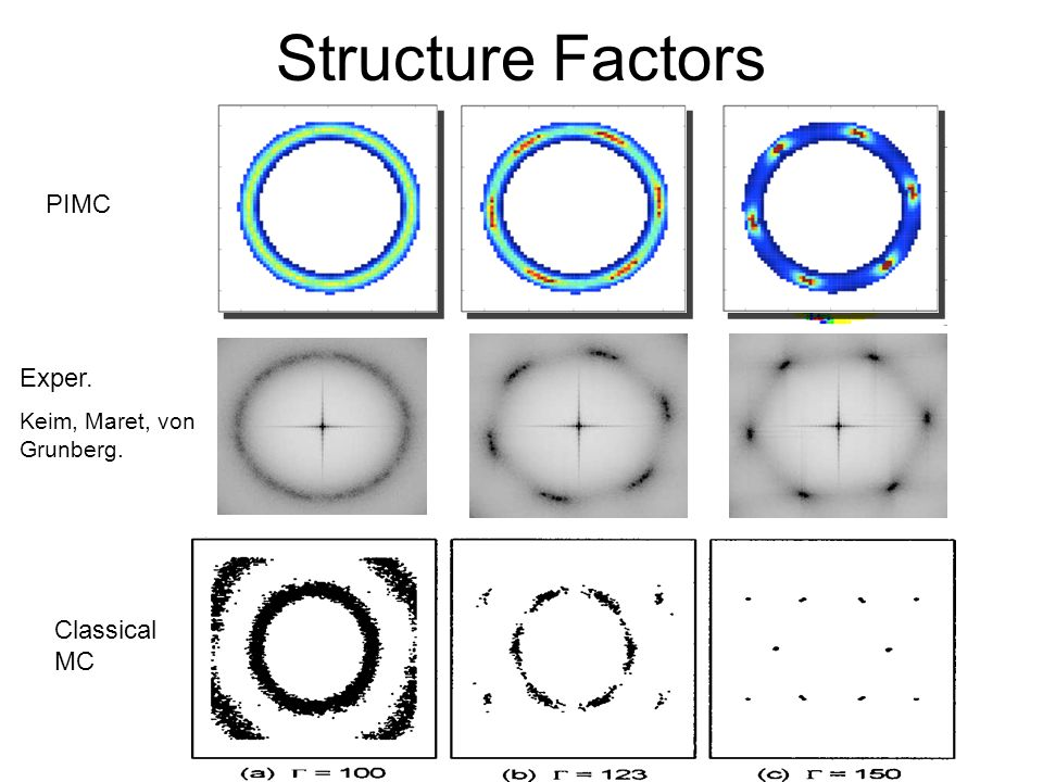 Structure Factors PIMC Exper. Keim, Maret, von Grunberg. Classical MC