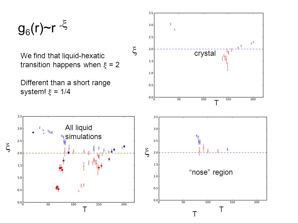 g 6 (r)~r -  We find that liquid-hexatic transition happens when  = 2 Different than a short range system.