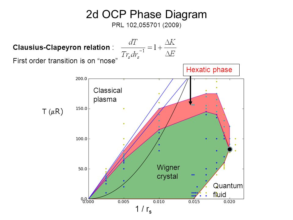 2d OCP Phase Diagram PRL 102,055701 (2009) Wigner crystal Classical plasma Quantum fluid 1 / r s T ( R) Hexatic phase Clausius-Clapeyron relation : First order transition is on nose