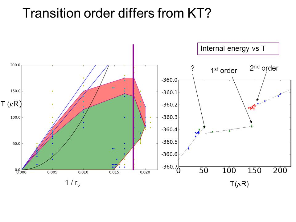 Transition order differs from KT 1 / r s T ( R) 1 st order 2 nd order Internal energy vs T