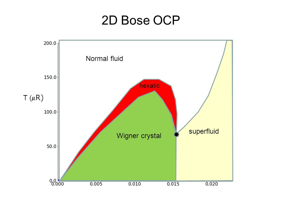 Wigner crystal Normal fluid superfluid hexatic 2D Bose OCP T ( R)