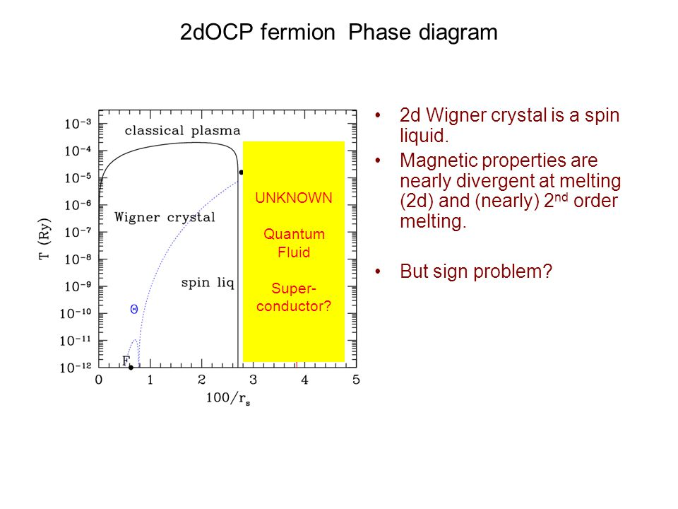 2dOCP fermion Phase diagram 2d Wigner crystal is a spin liquid.
