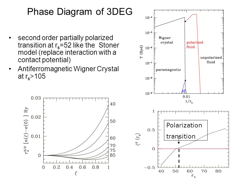 Phase Diagram of 3DEG Polarization transition second order partially polarized transition at r s =52 like the Stoner model (replace interaction with a contact potential) Antiferromagnetic Wigner Crystal at r s >105