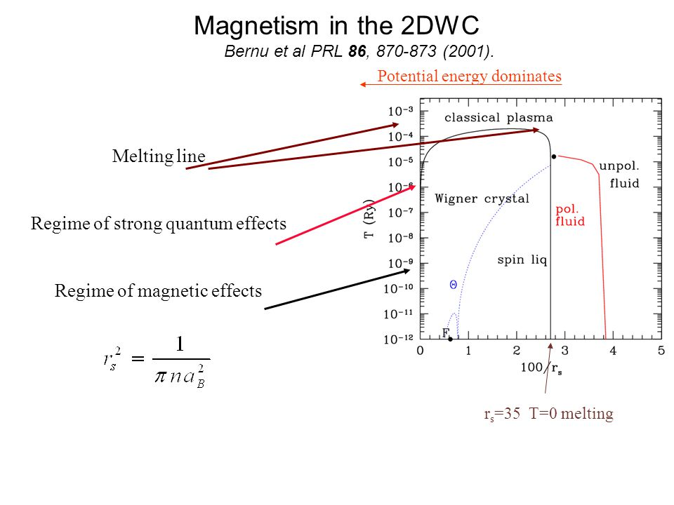 Magnetism in the 2DWC Bernu et al PRL 86, 870-873 (2001).