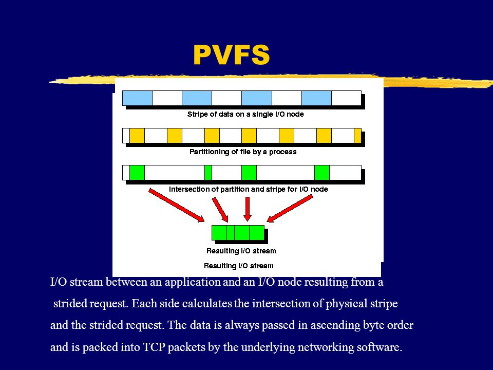 PVFS I/O stream between an application and an I/O node resulting from a strided request.