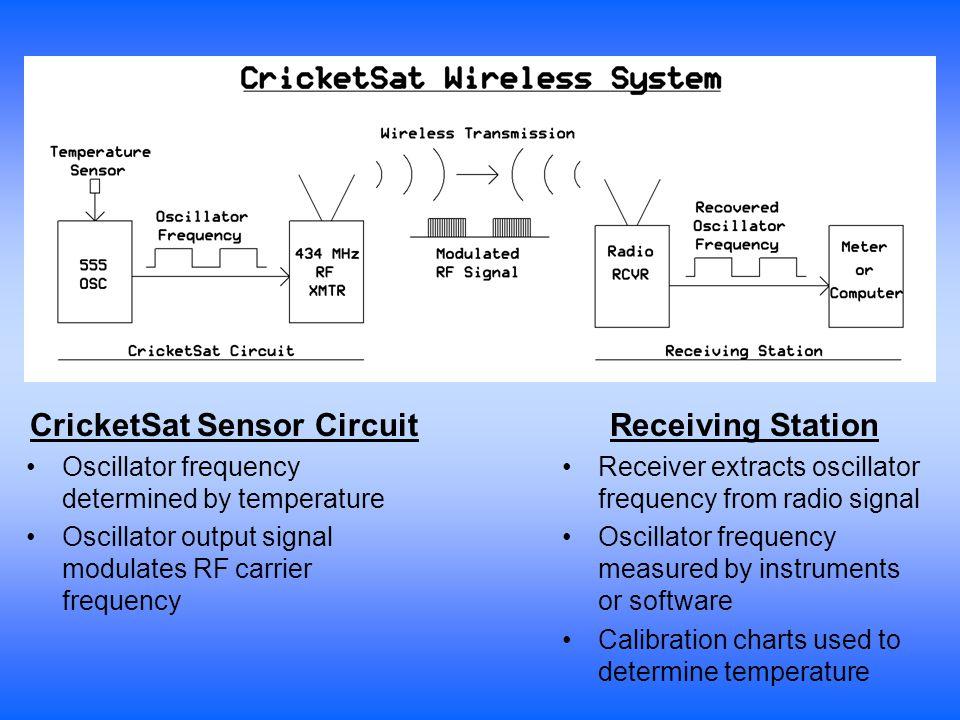 CricketSat Schematic Diagram Power SupplyTransmitterTemperature Sensitive Oscillator