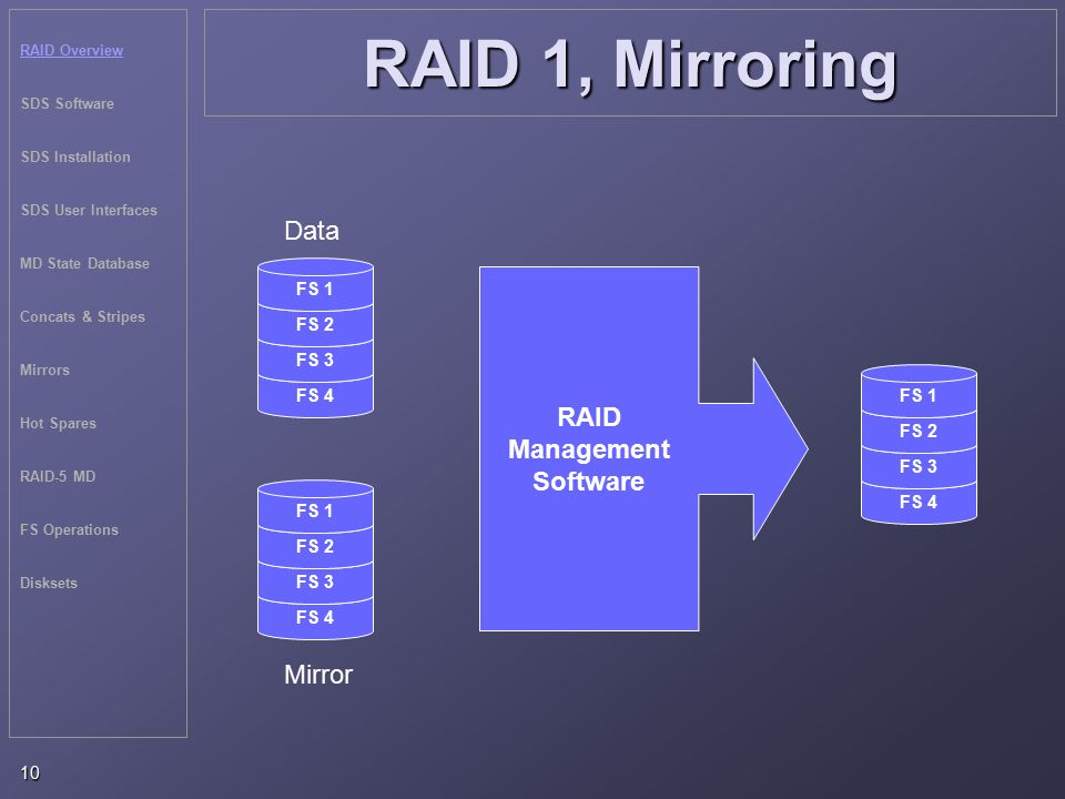 RAID Overview SDS Software SDS Installation SDS User Interfaces MD State Database Concats & Stripes Mirrors Hot Spares RAID-5 MD FS Operations Disksets 10 RAID 1, Mirroring FS 4 FS 3 FS 2 FS 1 FS 4 FS 3 FS 2 FS 1 RAID Management Software FS 4 FS 3 FS 2 FS 1 Mirror Data