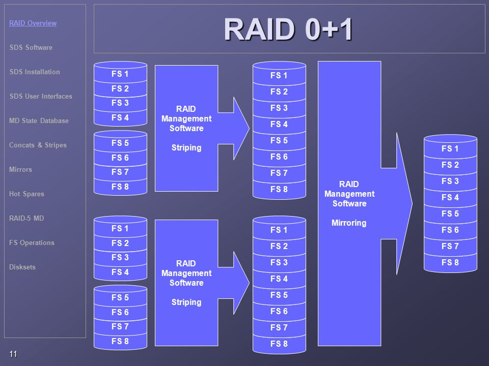RAID Overview SDS Software SDS Installation SDS User Interfaces MD State Database Concats & Stripes Mirrors Hot Spares RAID-5 MD FS Operations Disksets 11 RAID 0+1 RAID Management Software Mirroring RAID Management Software Striping FS 4 FS 3 FS 2 FS 1 FS 8 FS 7 FS 6 FS 5 FS 4 FS 3 FS 2 FS 1 RAID Management Software Striping FS 8 FS 7 FS 6 FS 5 FS 4 FS 3 FS 2 FS 1 FS 8 FS 7 FS 6 FS 5 FS 4 FS 3 FS 2 FS 1 FS 8 FS 7 FS 6 FS 5 FS 4 FS 3 FS 2 FS 1 FS 8 FS 7 FS 6 FS 5