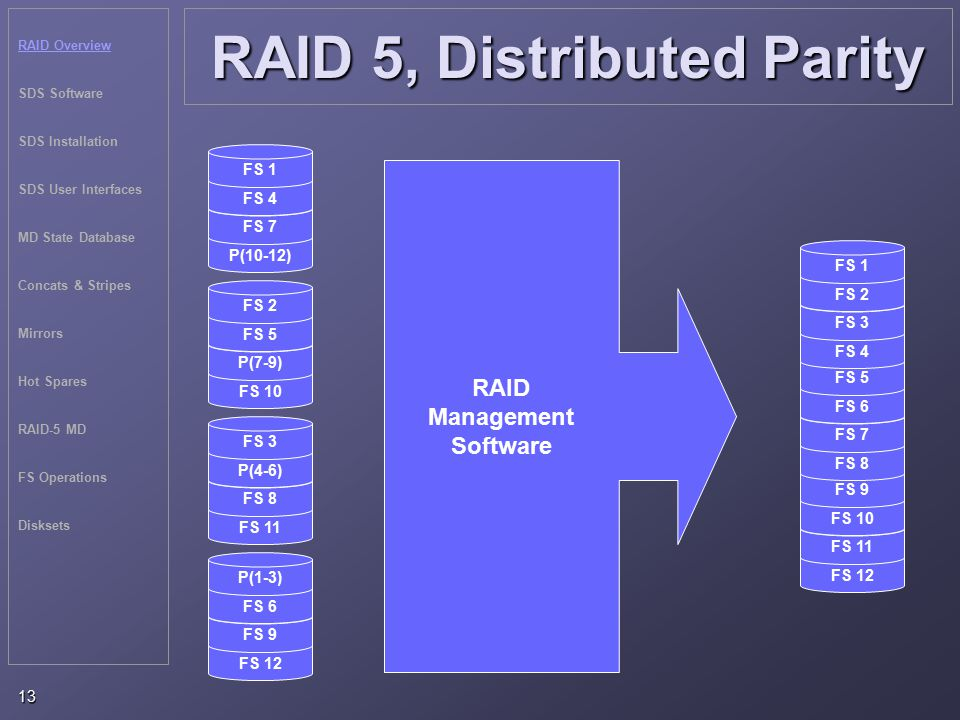 RAID Overview SDS Software SDS Installation SDS User Interfaces MD State Database Concats & Stripes Mirrors Hot Spares RAID-5 MD FS Operations Disksets 13 RAID 5, Distributed Parity P(10-12) FS 7 FS 4 FS 1 FS 10 P(7-9) FS 5 FS 2 FS 11 FS 8 P(4-6) FS 3 FS 12 FS 9 FS 6 P(1-3) RAID Management Software FS 12 FS 11 FS 10 FS 9 FS 8 FS 7 FS 6 FS 5 FS 4 FS 3 FS 2 FS 1
