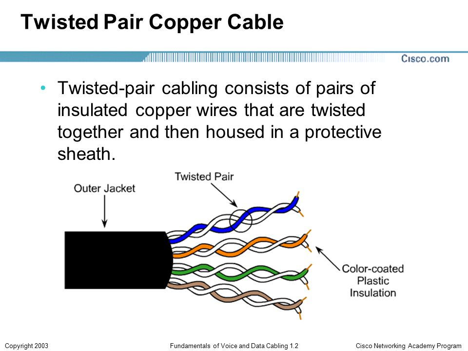 Cisco Networking Academy ProgramCopyright 2003Fundamentals of Voice and Data Cabling 1.2 Twisted Pair Copper Cable Twisted-pair cabling consists of pairs of insulated copper wires that are twisted together and then housed in a protective sheath.