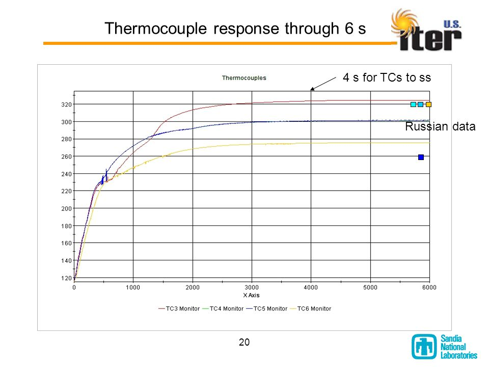 20 Thermocouple response through 6 s Russian data 4 s for TCs to ss