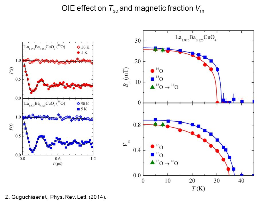 OIE effect on T so and magnetic fraction V m Z. Guguchia et al., Phys. Rev. Lett. (2014).