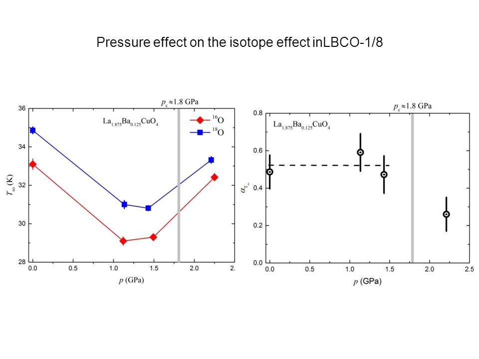 Pressure effect on the isotope effect inLBCO-1/8