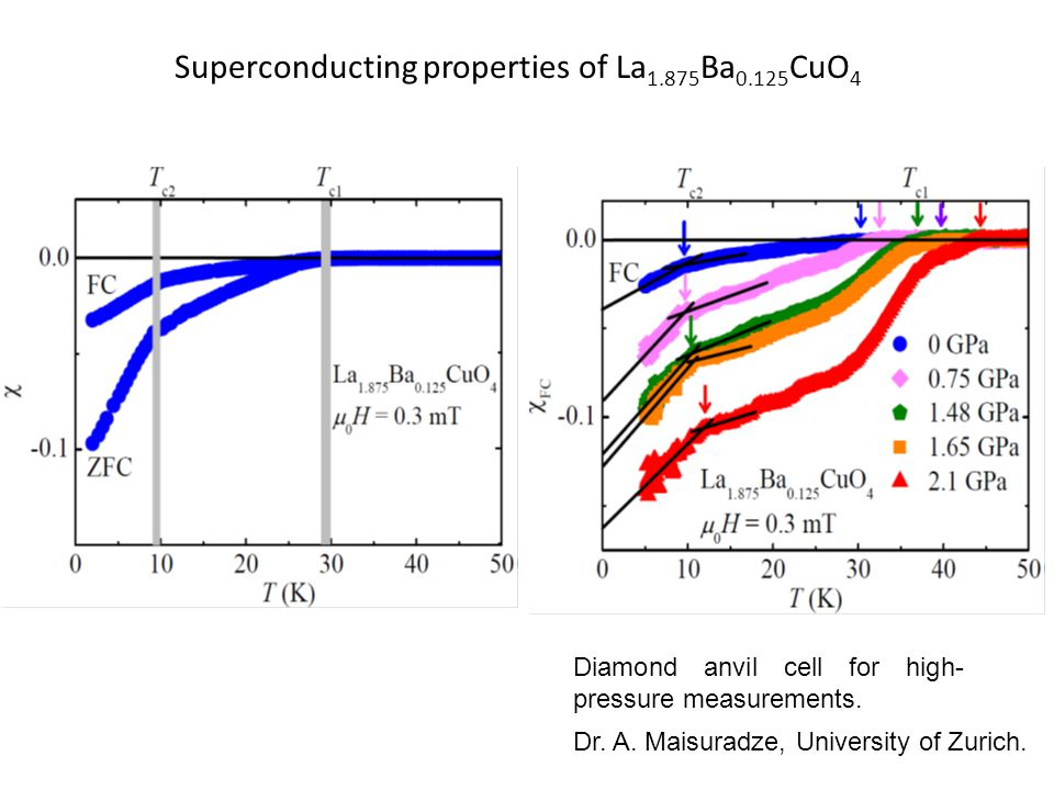 Superconducting properties of La 1.875 Ba 0.125 CuO 4 Diamond anvil cell for high- pressure measurements.