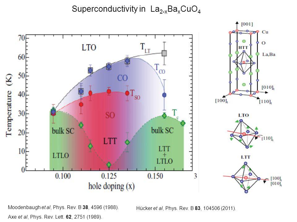 Superconductivity in La 2-x Ba x CuO 4 Moodenbaugh et al, Phys.