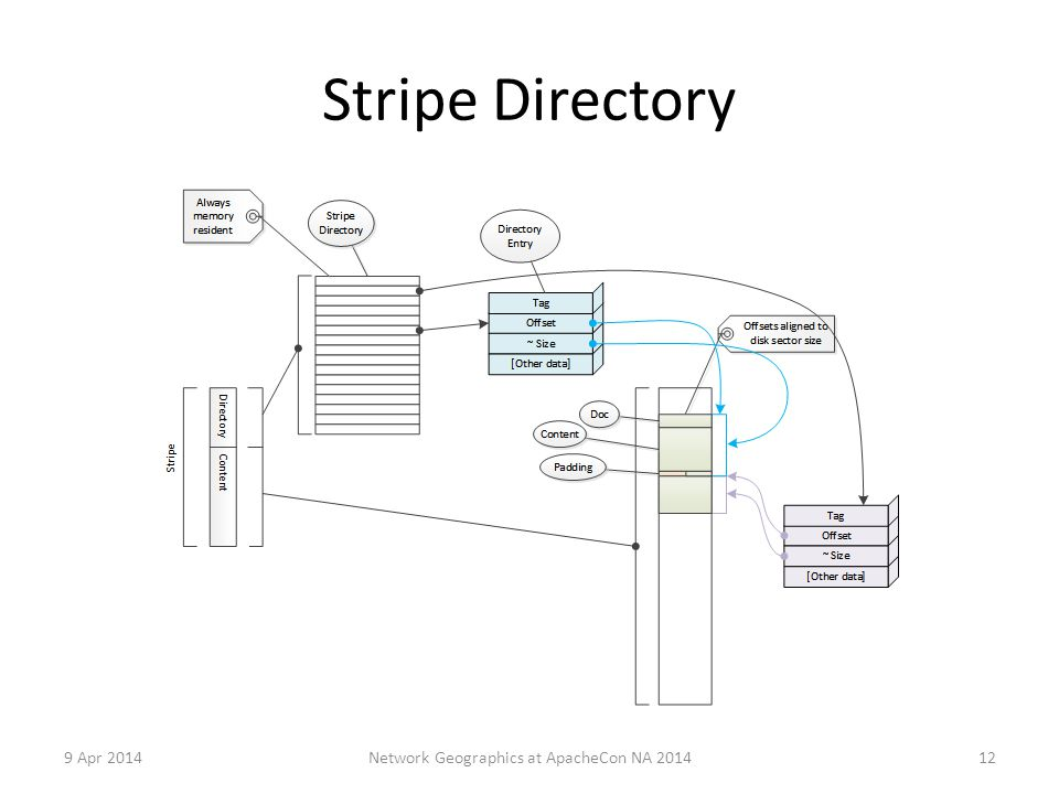 Stripe Directory 9 Apr 2014 Network Geographics at ApacheCon NA 2014 12