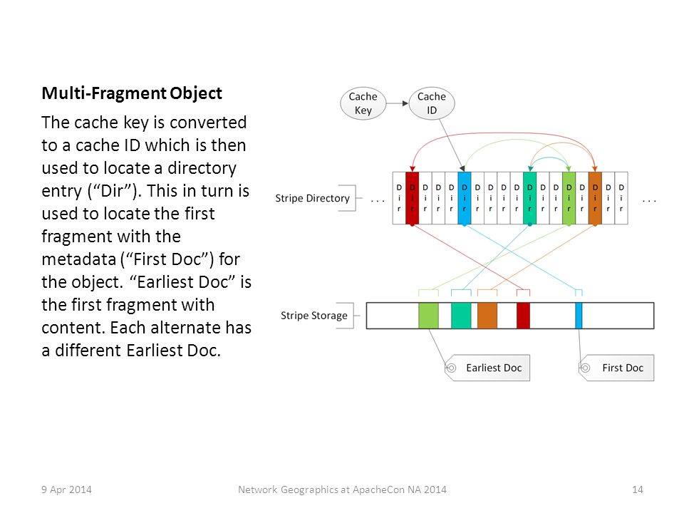 Multi-Fragment Object The cache key is converted to a cache ID which is then used to locate a directory entry ( Dir ).