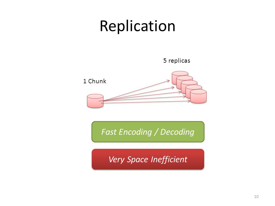 Replication 10 1 Chunk 5 replicas Fast Encoding / Decoding Very Space Inefficient