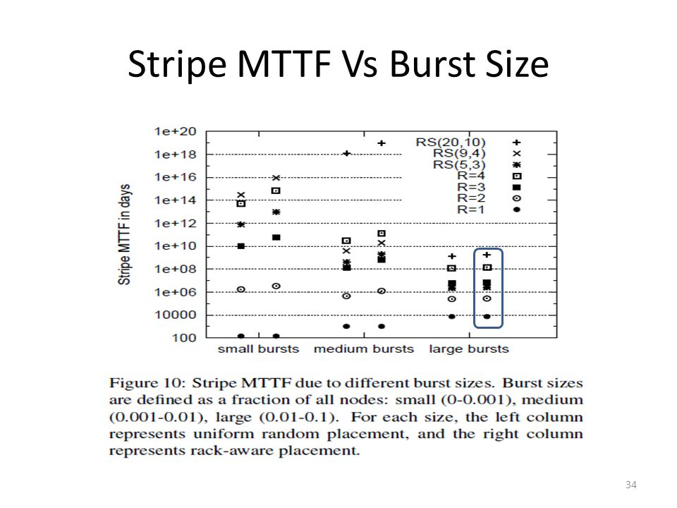 Stripe MTTF Vs Burst Size 34