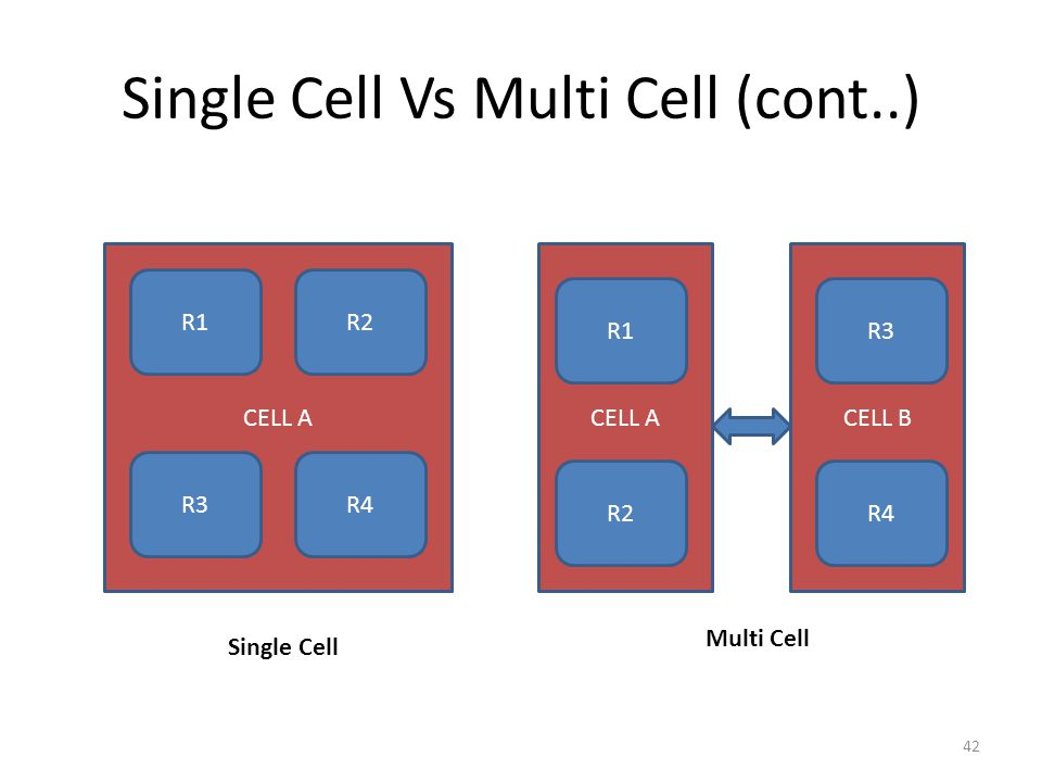Single Cell Vs Multi Cell (cont..) 42 CELL A R3R4 R1R2 CELL BCELL A R3 R4 R1 R2 Single Cell Multi Cell