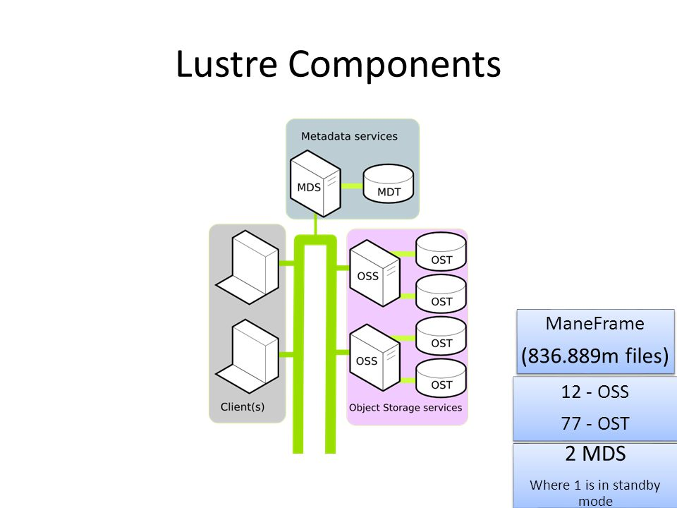 Lustre File Striping A key feature of lustre file system is its ability to split and distribute segments/chunk/stripe of a file to multiple OST's using a technique call file striping.