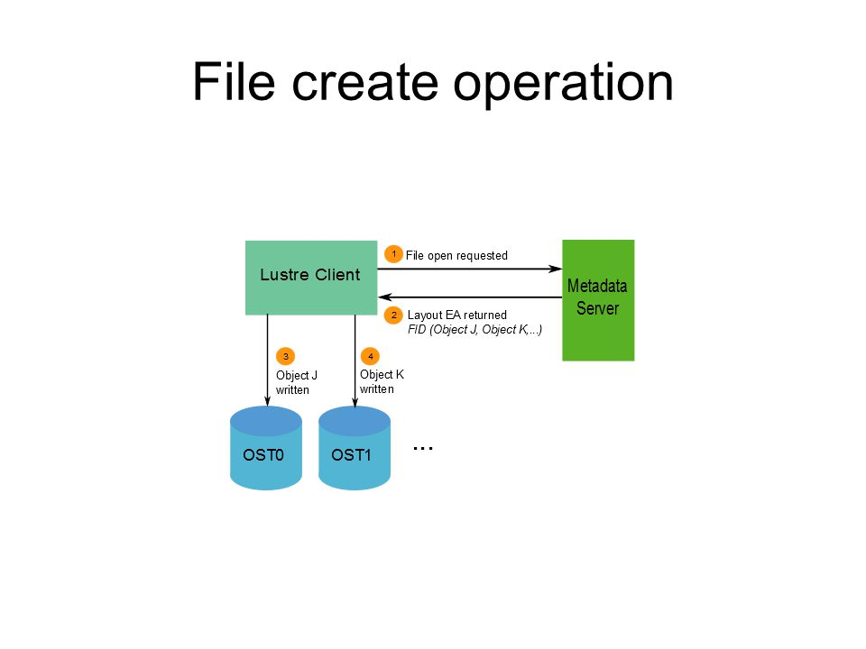 Single Stream IO Single Stream master process on client node Parallel I/O Client process/node File Client process/node File Master Process on Client node File Client process/node Client process/node File Client process/node …