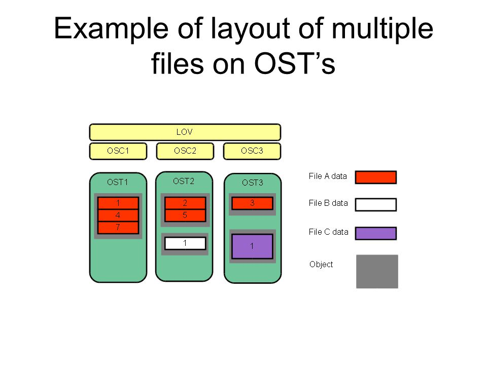 Example of layout of multiple files on OST's