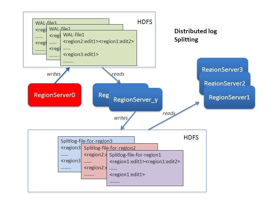 RegionServer0 RegionServer_x RegionServer_y WAL-file3 …… …….. WAL-file2 …… …….. WAL-file1 …… …….. HDFS Splitlog-file-for-region3 …… …….. Splitlog-file