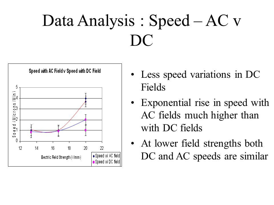 Data Analysis : Speed – AC v DC Less speed variations in DC Fields Exponential rise in speed with AC fields much higher than with DC fields At lower field strengths both DC and AC speeds are similar