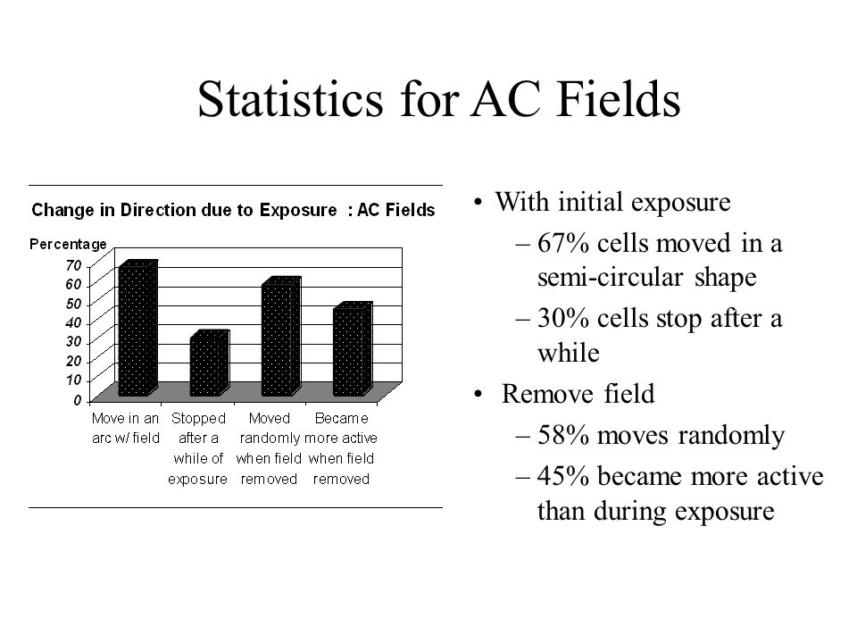 Statistics for AC Fields With initial exposure –67% cells moved in a semi-circular shape –30% cells stop after a while Remove field –58% moves randomly –45% became more active than during exposure