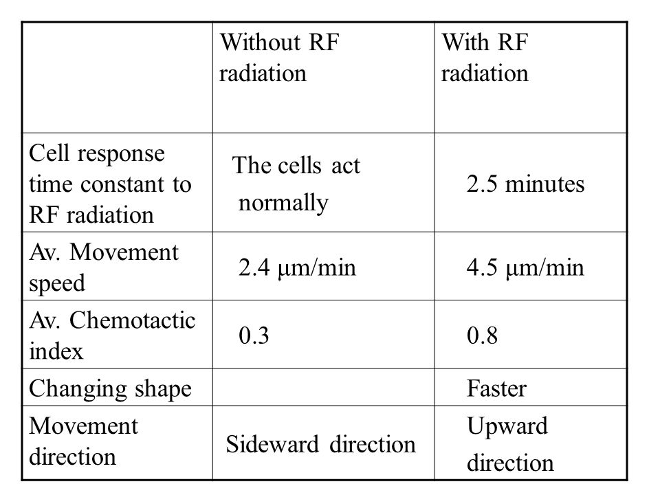 Results Without RF radiation With RF radiation Cell response time constant to RF radiation The cells act normally 2.5 minutes Av.