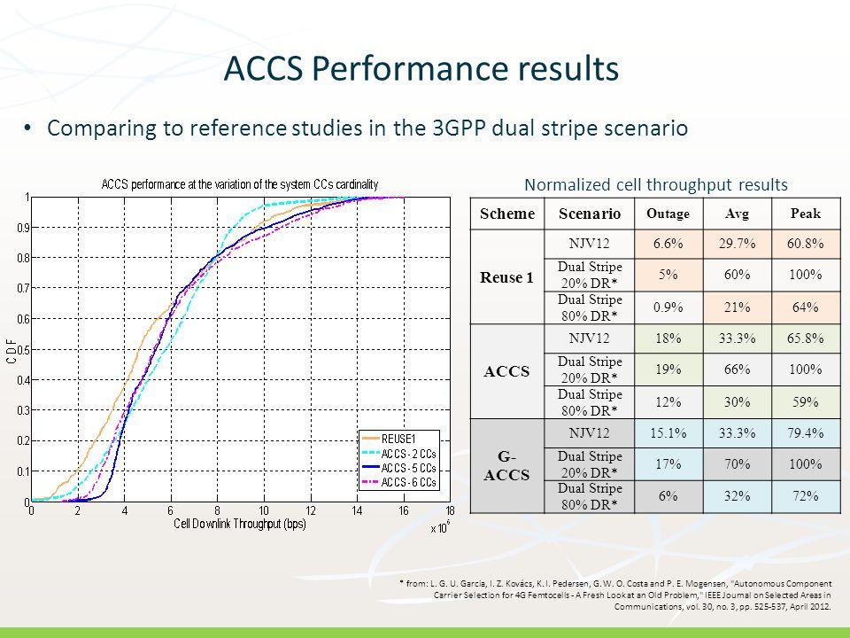 R: 146 G: 208 B: 80 R: 2 G: 52 B: 74 ACCS Performance results SchemeScenario OutageAvgPeak Reuse 1 NJV126.6%29.7%60.8% Dual Stripe 20% DR* 5%60%100% D