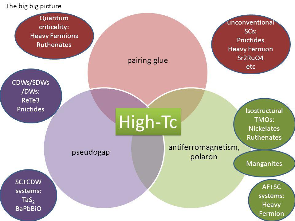 pairing glue antiferromagnetism, polaron pseudogap High-Tc The big big picture unconventional SCs: Pnictides Heavy Fermion Sr2RuO4 etc SC+CDW systems: TaS 2 BaPbBiO CDWs/SDWs /DWs: ReTe3 Pnictides AF+SC systems: Heavy Fermion Quantum criticality: Heavy Fermions Ruthenates Isostructural TMOs: Nickelates Ruthenates Manganites