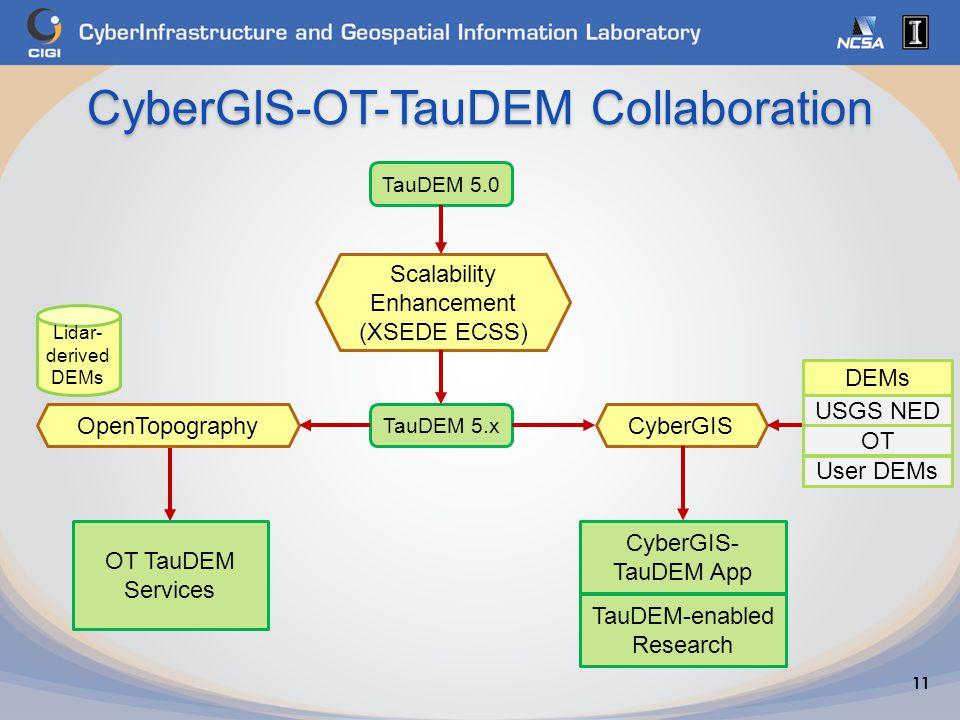 CyberGIS-OT-TauDEM Collaboration 11 TauDEM 5.0 TauDEM 5.x Scalability Enhancement (XSEDE ECSS) CyberGISOpenTopography Lidar- derived DEMs OT TauDEM Services CyberGIS- TauDEM App DEMs USGS NED OT User DEMs TauDEM-enabled Research