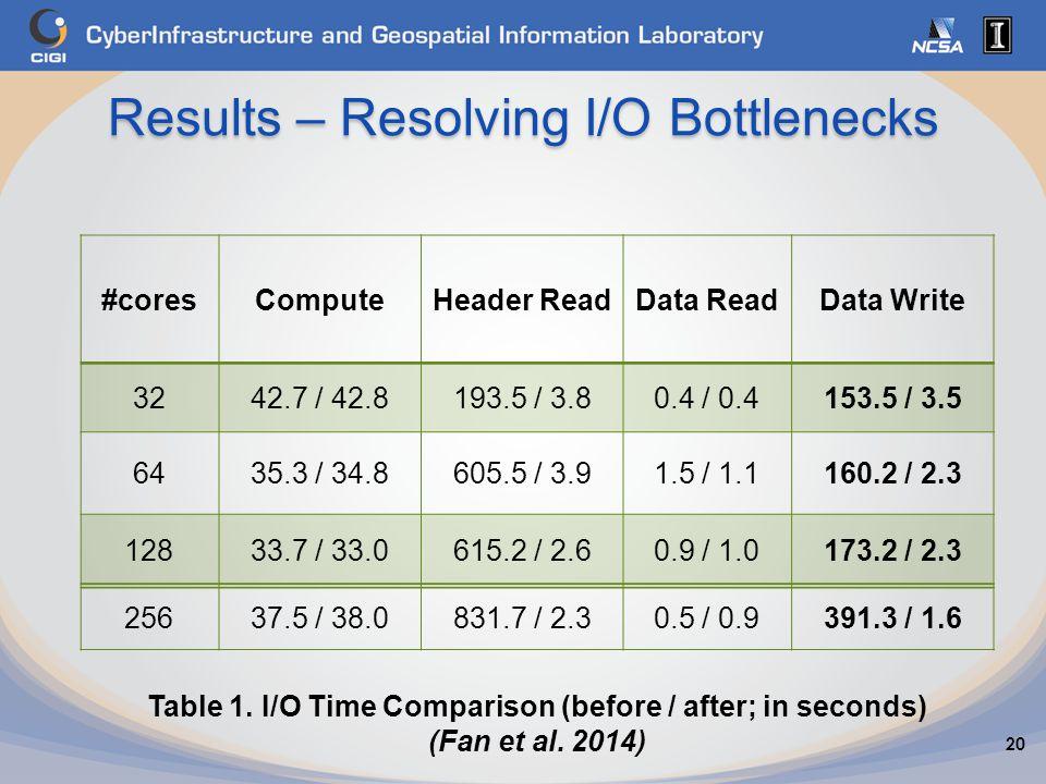 Results – Resolving I/O Bottlenecks 20 #coresComputeHeader ReadData ReadData Write 3242.7 / 42.8193.5 / 3.80.4 / 0.4153.5 / 3.5 6435.3 / 34.8605.5 / 3.91.5 / 1.1160.2 / 2.3 12833.7 / 33.0615.2 / 2.60.9 / 1.0173.2 / 2.3 25637.5 / 38.0831.7 / 2.30.5 / 0.9391.3 / 1.6 Table 1.