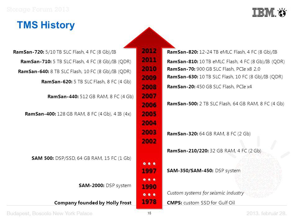 15 TMS History 20122011201020092008200720062005200420032002 1997 1990 1978 RamSan-710: 5 TB SLC Flash, 4 FC (8 Gb)/IB (QDR) RamSan-70: 900 GB SLC Flash, PCIe x8 2.0 RamSan-640: 8 TB SLC Flash, 10 FC (8 Gb)/IB (QDR) RamSan-630: 10 TB SLC Flash, 10 FC (8 Gb)/IB (QDR) RamSan-620: 5 TB SLC Flash, 8 FC (4 Gb) RamSan-20: 450 GB SLC Flash, PCIe x4 RamSan-440: 512 GB RAM, 8 FC (4 Gb) RamSan-500: 2 TB SLC Flash, 64 GB RAM, 8 FC (4 Gb) RamSan-400: 128 GB RAM, 8 FC (4 Gb), 4 IB (4x) RamSan-320: 64 GB RAM, 8 FC (2 Gb) RamSan-210/220: 32 GB RAM, 4 FC (2 Gb) SAM-350/SAM-450: DSP system SAM 500: DSP/SSD, 64 GB RAM, 15 FC (1 Gb) SAM-2000: DSP system CMPS: custom SSD for Gulf Oil Custom systems for seismic industry Company founded by Holly Frost RamSan-810: 10 TB eMLC Flash, 4 FC (8 Gb)/IB (QDR) RamSan-820: 12-24 TB eMLC Flash, 4 FC (8 Gb)/IBRamSan-720: 5/10 TB SLC Flash, 4 FC (8 Gb)/IB