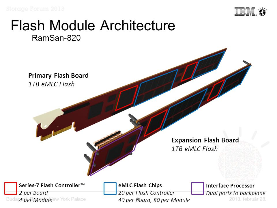24 Primary Flash Board 1TB eMLC Flash Expansion Flash Board 1TB eMLC Flash Series-7 Flash Controller™ 2 per Board 4 per Module eMLC Flash Chips 20 per Flash Controller 40 per Board, 80 per Module Interface Processor Dual ports to backplane Flash Module Architecture RamSan-820
